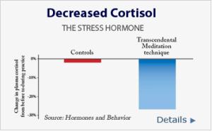 Decresed Cortisol