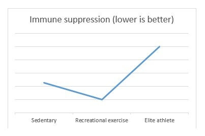 immunity vs exercise